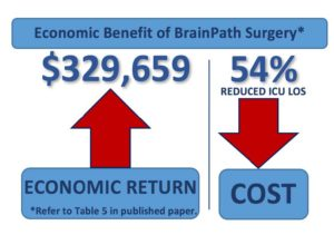 Economic Benefit of BrainPath Surgery