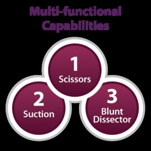 Myriad Tissue Removal Capabilities
