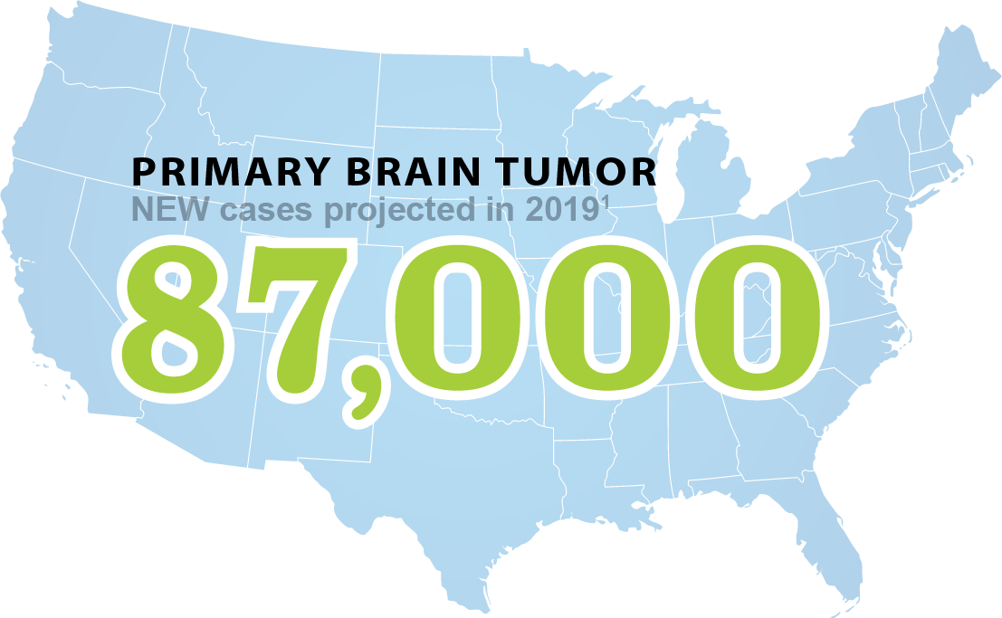 Primary Brain Tumor 87,000 new cases projected in the US in 2019