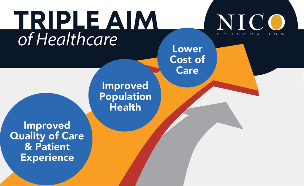 NICO supports healthcare's commitment to achieving the Triple Aim Economic Outcomes