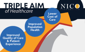 NICO supports healthcare's commitment to achieving the Triple Aim of healthcare