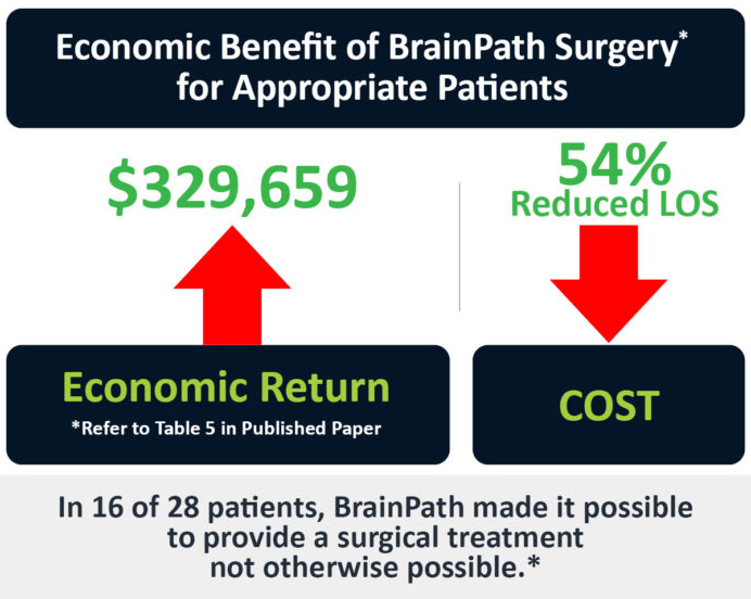 NICO-Economic-Impact-BrainPath-Surgery